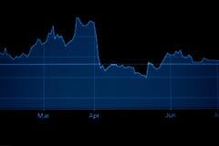 gráfico de comércio do investimento Fotografia de Stock