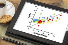 Gráfico de la correlación del modelo y de los datos de observación imágenes de archivo libres de regalías