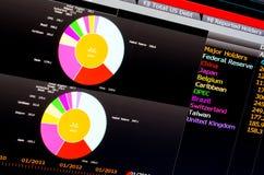 Gráfico de sectores coloreado financiero en la pantalla de ordenador Fotos de archivo libres de regalías