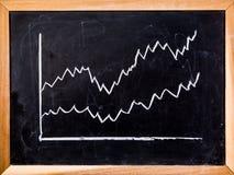 Gráfico na placa preta Imagens de Stock
