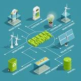 Grönt isometriskt flödesdiagram för energiteknologi vektor illustrationer