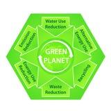 Grünes Planeten-Diagramm mit ökologischem Recommendatio Lizenzfreies Stockfoto