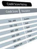Grados de la cuenta de crédito Fotografía de archivo libre de regalías