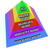 Grados de la educación de un aprendizaje más alto - pirámide Foto de archivo