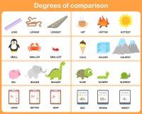 Grados del adjetivo de la comparación - hoja de trabajo para la educación Foto de archivo libre de regalías