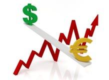 Graf av ändringar i valutakurser: dollar och euro Arkivbilder