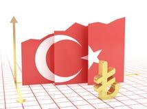 Graf för Turkiet ekonomitillväxt Arkivbilder