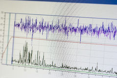 Grafico dell'oscilloscopio Immagini Stock Libere da Diritti