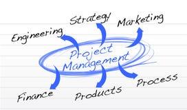 Grafico della gestione di progetti su una carta del blocco note Fotografia Stock