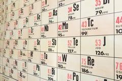 Grafico della parete della tavola periodica chimica Fotografia Stock Libera da Diritti