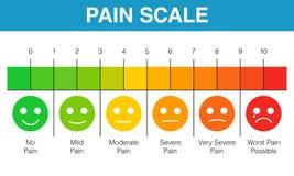 Grafico della scala di valutazione di dolore Fotografie Stock
