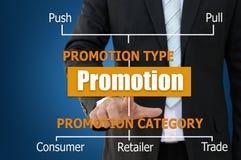 Grafico di affari del tipo di promozione e cateory fotografia stock