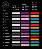 Grafico di energia di qualità degli elementi di simboli di astrologia Immagine Stock