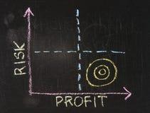 Grafico di Rischio-Profitto Fotografia Stock