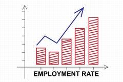 Grafico di tasso di occupazione con la freccia ascendente Fotografia Stock