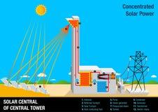 Grafiek die de verrichting van ZONNE CENTRAAL VAN CENTRALE TOREN illustreren vector illustratie