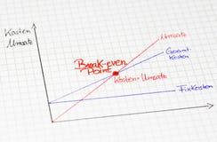 Grafische algemene mening: Break-even-point in duitstalig royalty-vrije stock foto's