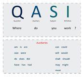 Grammar flashcard of word order in questions vector illustration