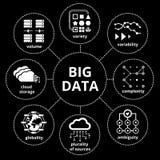 Grande configuration de données
