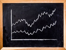 Graph on black board Stock Images