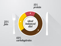 Graph of the composition of a healthy diet. On a white plate with long shadows Royalty Free Stock Images
