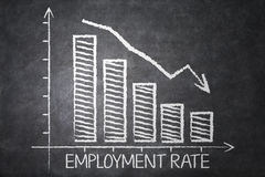 Graph of declining employment rate. Chart of declining employment rate with a declining arrow sign on the chalkboard Royalty Free Stock Photo