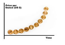 Graph of gold price over time. Professional graph of the price of gold over time using golden eagle coins as the graph royalty free illustration