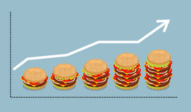 Graph hamburger. Growth of consumption of fast food. Business gr Stock Photography