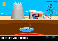 Graph illustrates the operation of a Geothermal Energy Plant Stock Image
