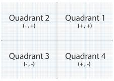Graph paper quadrant x and y axis. Graph paper grid lines with x and y axis and four quadrants Stock Images