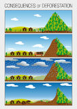 Graph shows in 4 steps the consequences of deforestation of forests that cause landslides. Vector image Royalty Free Stock Photography