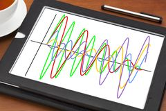 Graph of wave signals on tablet. Graph of different wave signals on a digital tablet with a cup of tea Stock Image
