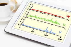 Graph of wind turbulence components. On a digital tablet with a cup of coffee Royalty Free Stock Photo