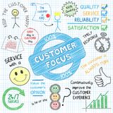 CUSTOMER FOCUS Vector Hand-drawn Graphic Notes. Graphic notes explaining the concept of a Customer Focus using a variety of colorful, hand-drawn vector icons and Royalty Free Stock Photography
