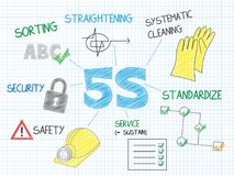 5S sketch notes. Graphic notes explaining the concept of 5S using a variety of colorful, hand-drawn icons and relevant phrases Stock Illustration
