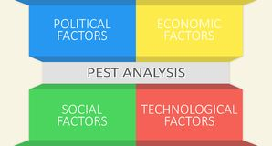 PEST analysis. A grafical representation. Graphical representation of the four elements of PEST analysis: political, economic, social and technological factors Royalty Free Stock Photo