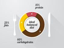 Graphique de composition d'une alimentation saine illustration de vecteur