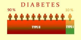 Graphiques de diabète Image stock