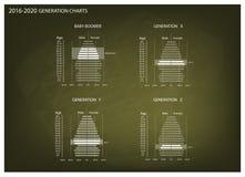 Graphiques 2016-2020 de pyramides de population avec la génération 4 Images stock