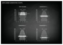 Graphiques 2016-2020 de pyramides de population avec la génération 4 Image stock