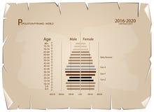 Graphiques 2016-2020 de pyramides de population avec la génération 4 Image libre de droits