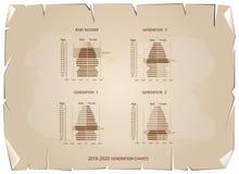 Graphiques 2016-2020 de pyramides de population avec la génération 4 Photos stock