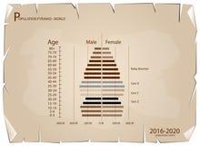 Graphiques 2016-2020 de pyramides de population avec la génération 4 Images libres de droits
