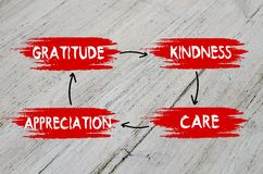Gratitude, kindness, appreciation, care plan. On wooden background Royalty Free Stock Photography