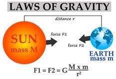 Gravitation vektor illustrationer