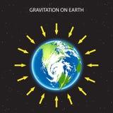 Gravitation på planetjord begreppsillustration med och pilar som shower hur styrka av gravitation agerar realistiskt stock illustrationer