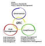 GRC. Governance, risk management, and compliance Stock Photography