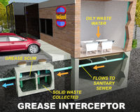Grease Interceptor/Grease Trap illustration. A schematic section-view illustration of a Grease Interceptor/Grease Trap, commonly used by restaurants to capture Stock Photos