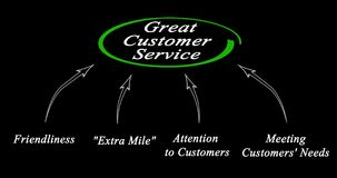 Great Customer Service. Diagram of Great Customer Service Stock Photography