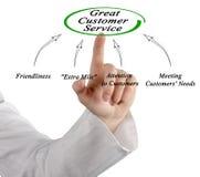 Great Customer Service Royalty Free Stock Photos